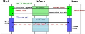 Websockets load-balancing with HAProxy | nodeJS and Web APIs | Scoop.it