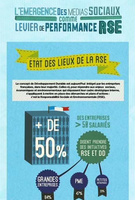 Infographie : Initiatives RSE et communication doivent aller de pair | great buzzness | Scoop.it