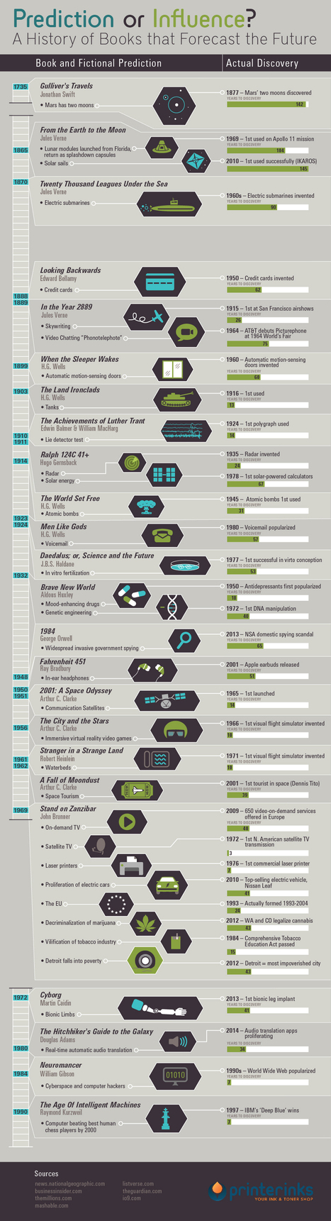A History of Books that Forecast the Future | educacion-y-ntic | Scoop.it