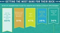"Infographic : How Brands Reward Loyalty / Get Satisfaction | ""Le magazine de la relation client"" 