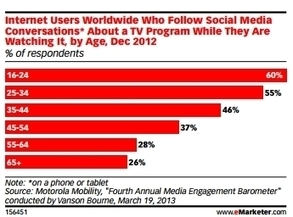 The Second-Screen Trend Is Bigger Than Twitter Vs. Facebook | Remote Screen | Scoop.it