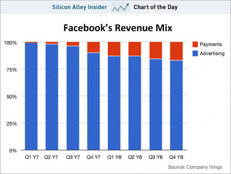 Here's Facebook's Next Big Business | DigitalAdvertising | Scoop.it