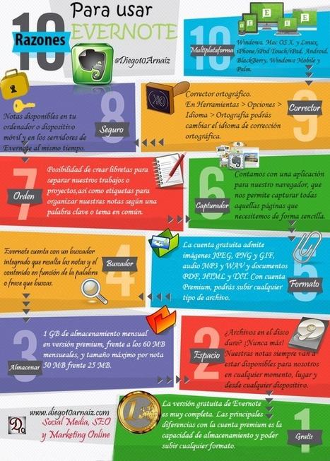 10 razones para usar Evernote | Las TIC y la Educación | Scoop.it