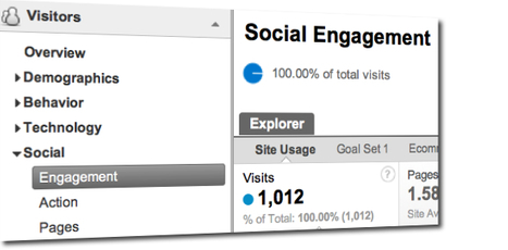 Tracking Social Media Engagement in Google Analytics | Social Media ROI and KPIs | Scoop.it