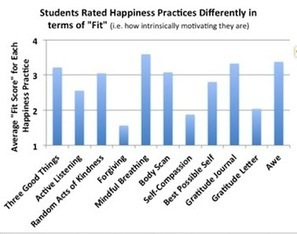 Do Happiness Practices Work? | Brain Tricks: Belief, Bias, and Blindspots | Scoop.it