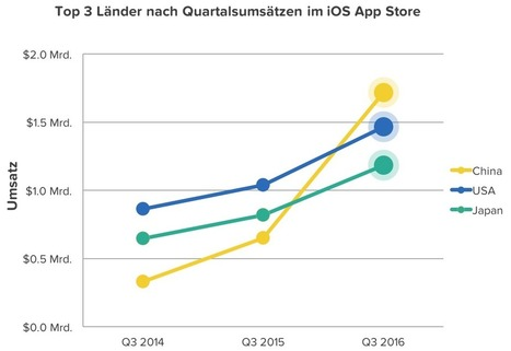 Index Q3 2016: China knackt Meilenstein im iOS App Store | Medienbildung | Scoop.it