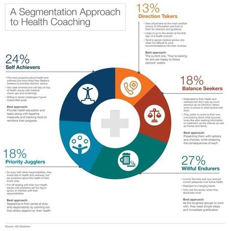 Is It Time to Bring Consumer Data into Health Care? — Medium | Healthcare Marketing & PR | Scoop.it