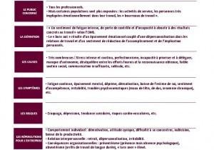 Le burn-out : le mal professionnel de notre siècle - Stratégie RH ... | Mon moleskine | Scoop.it