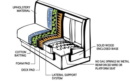 Restaurant Booths | Restaurant furniture | Scoop.it