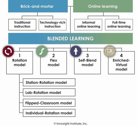 6 Models of Blended Learning | Creativity and Learning Insights | Scoop.it
