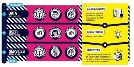 NUMA et l'AFP lancent leur laboratoire ouvert de l'innovation média : Contribuez à écrire l'avenir de la presse et des médias !   Design, green design, art brut, architecture bois...   Scoop.it