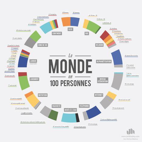 Le monde actuel résumé / 100 Personnes | Epic pics | Scoop.it