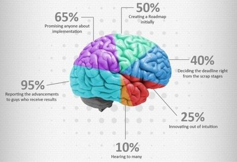 [Infographie] 12 actions à mener pour passer d'une simple idée à la réalité d'une entreprise | Entrepreneuriat | Scoop.it
