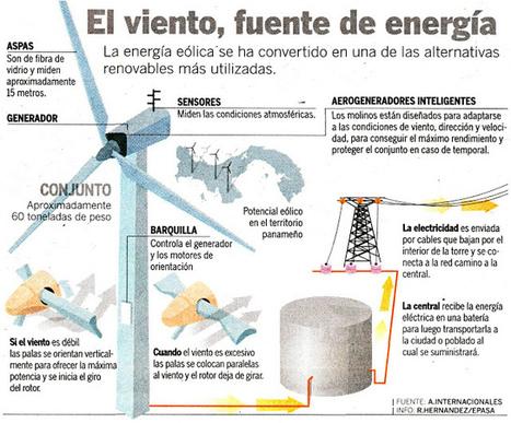 Energía eólica: conoce los tipos de aerogeneradores que existen | tecno4 | Scoop.it