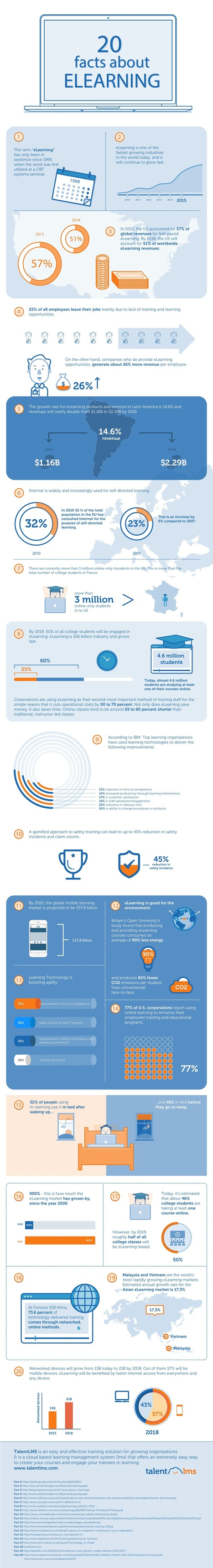 20 Facts about eLearning Infographic - e-Learning Infographics | Elementary Technology Education | Scoop.it