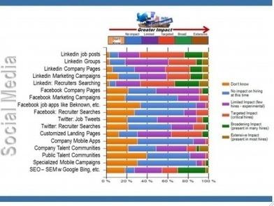 Comment les recruteurs identifient les candidats en 2013 ? | CV-Entretiens | Scoop.it