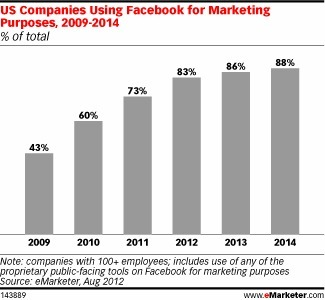 As Facebook Changes, Marketers Must Follow | Content Marketing for Businesses | Scoop.it