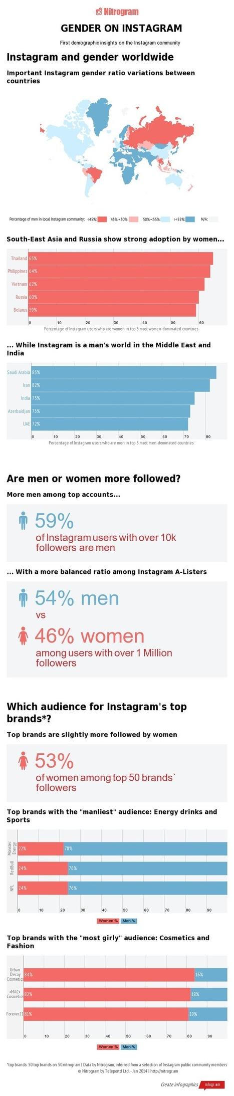 Is Instagram Becoming Man's Best Friend on Social Media? | 5 Star Social Media Marketing | Scoop.it