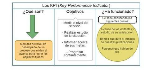 KPI | #CarnavalRRPP | Scoop.it