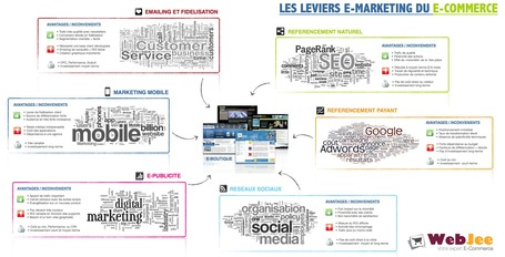 Webjee Schéma sur les leviers de trafic / webmarketing d'un site E-commerce | Agence Profileo : e-commerce Prestashop & Magento | Scoop.it