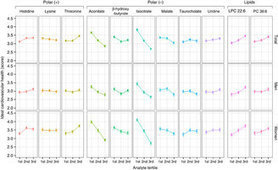 Distinct metabolomic signatures are associated with longevity in humans | Plant Metabolomics | Scoop.it