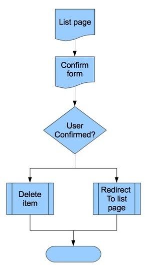 Zend Form - Multiple Submit Buttons - Malt Blue | Zend Development | Scoop.it