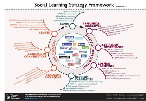 Adapting A Social Learning Strategy Framework For Education | Christian high School libraries | Scoop.it