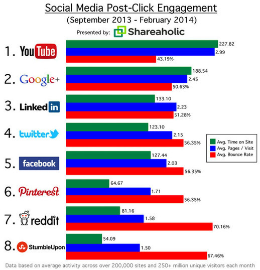 Google+ Trumps Twitter & Facebook in Engaging Social Referrals
