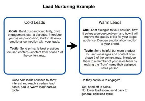 √ Why Drip Campaigns are Important to Any Marketing Campaign | lead generation | Scoop.it