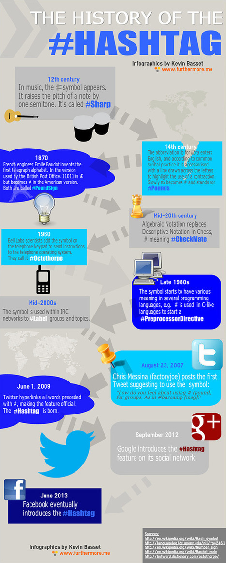 De geschiedenis van de #hashtag [infographic] | Twittermania | Mediawijsheid ed | Scoop.it
