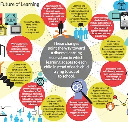Is the future of learning already here? - Tagoras | Education Tech & Tools | Scoop.it