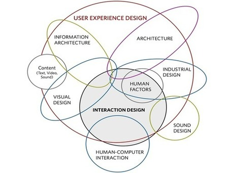 UI vs UX: what's the difference? | Webdesigner Depot | Learning Happens Everywhere! | Scoop.it