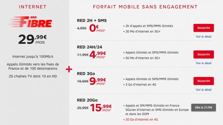 """Avec le forfait SFR RED Fibre, l'abonnement RED 5 Go passe à 20 Go   Veille Techno et Informatique """"AutreMent""""   Scoop.it"""