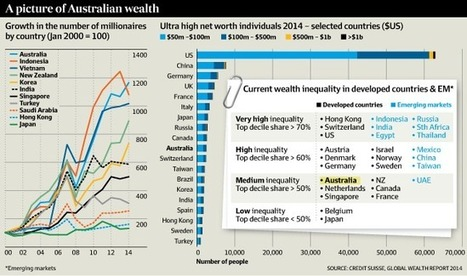 Property makes Australians the world's richest, says Credit Suisse | my universe | Scoop.it