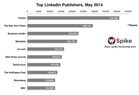 Forbes is the number one publisher on LinkedIn  for May 2014 ! | Social and Tech Trends in Marketing | Scoop.it