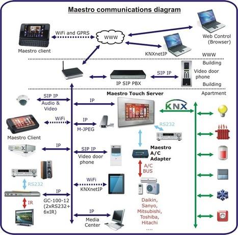 CD Innovation|KNX EIB products - HVAC, eiba, instabus, | Inspiration - Graphisme - Décoration | Scoop.it