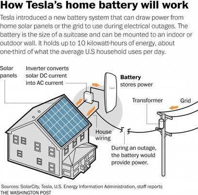 What backing up your home with Tesla's battery might be like | AP HUMAN GEOGRAPHY DIGITAL  STUDY: MIKE BUSARELLO | Scoop.it