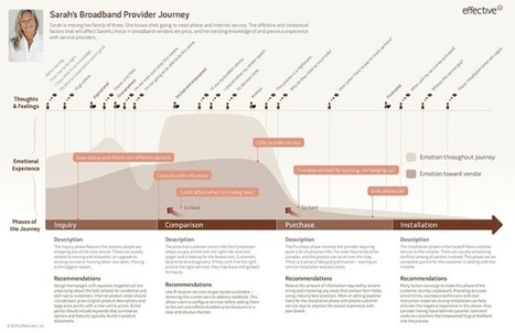 What's the Secret to a Perfect Customer Journey Map? | Service design thinking | Scoop.it