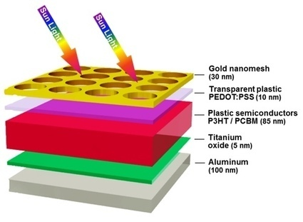 Organic Solar Cell Efficiency Tripled Thanks To Nanostructure Sandwich | Sustain Our Earth | Scoop.it