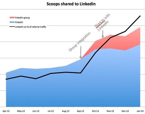 Developer Perspective: Scoop.it | LinkedIn Developer Network | shopping spree | Scoop.it