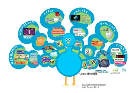 iLearn Technology » Blog Archive » Bloom's Taxonomy: Bloomin' Peacock | Literacy and iPads | Scoop.it