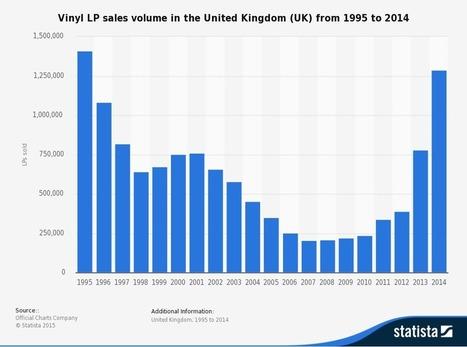 The Economics of Vinyl | Economics | tutor2u | HOW ECONOMICS CAN BE MADE EASIER FOR STUDENTS | Scoop.it