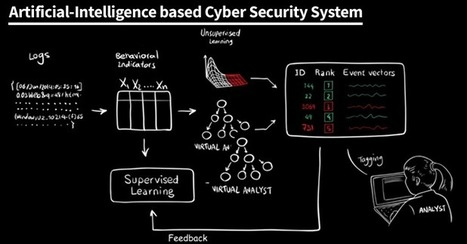 MIT builds Artificial Intelligence system that can detect 85% of Cyber Attacks | Information Cyber Corps | Scoop.it