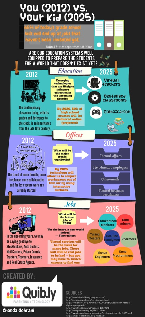 2012 (you) vs. 2025 (your kid) | Visual.ly | Social Media and Web Infographics hh | Scoop.it