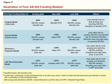 LAO 2013-14 Budget Analysis Series: Proposition 98 Education Analysis | Transforming Adult Education in California | Scoop.it