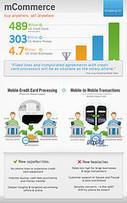 ¿Qué es el M-Commerce? | Social Media | Scoop.it