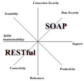 Cathy's Adventures in MIST: H1: SOAP vs REST: The Web Services Battle | SOAP vs Rest | Scoop.it