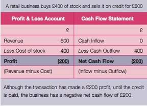 The importance of cash flow - Controlling cash flow for business growth - Chartered Institute of Management Accountants | Chartered Institute of Management Accountants case studies, videos, social ... | Remarkable Business Minnesota | Scoop.it
