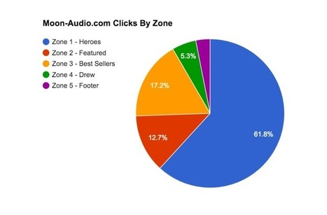 Google Analytics - How To Map Home Page Clicks For Fun & Profit | BI Revolution | Scoop.it