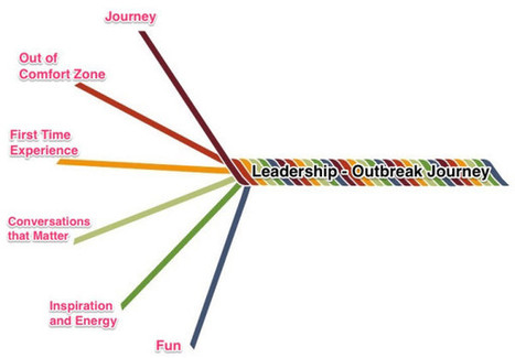 The Journey Of The Leadership Outbreak | The Heart of Leadership | Scoop.it